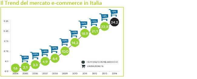 mercato-e-commerce-2016