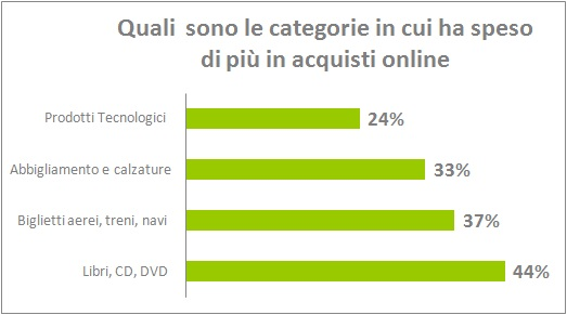 Categorie top nelle vendite online