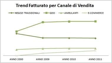 Fatturato Commercio ITALIA