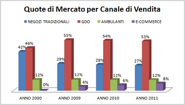 Quote di mercato Commercio Italia