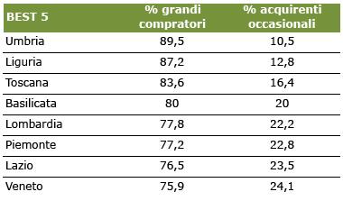 Acquisti online: il 70% dei clienti ha fatti almeno 5 nell'ultimo semestre